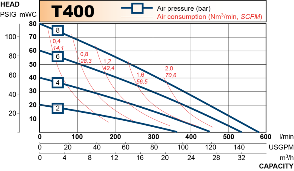 t400 performance curve 2013.en 1