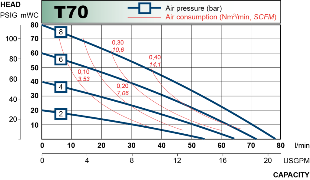 t70 performance curve 2013.en 1