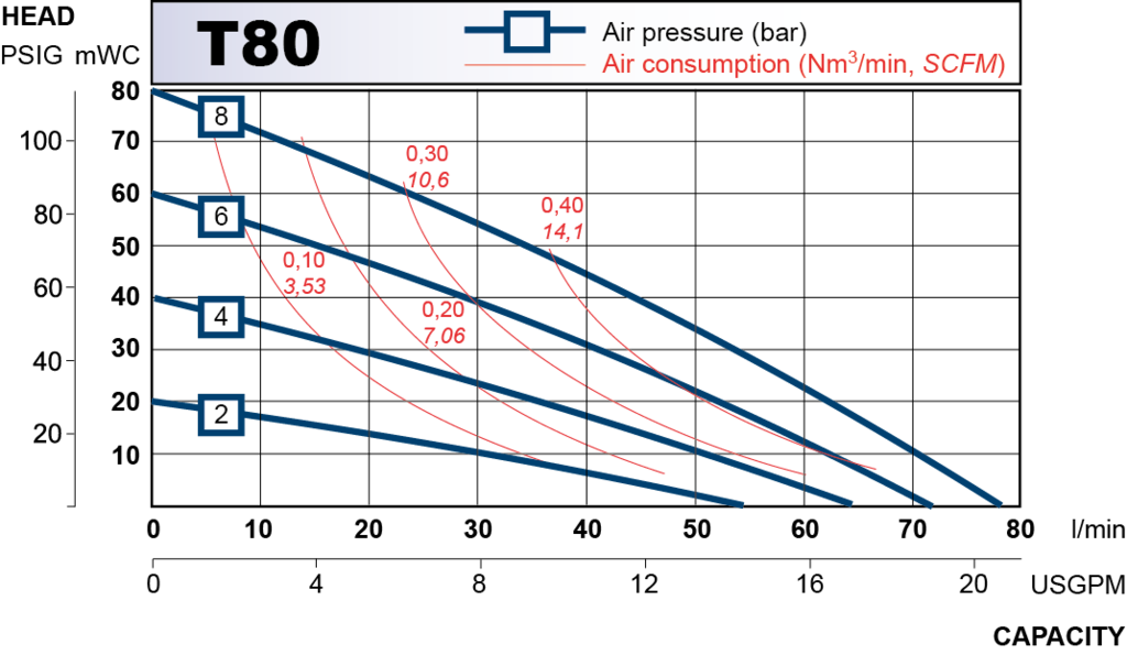 t80 performance curve 2013.en 1