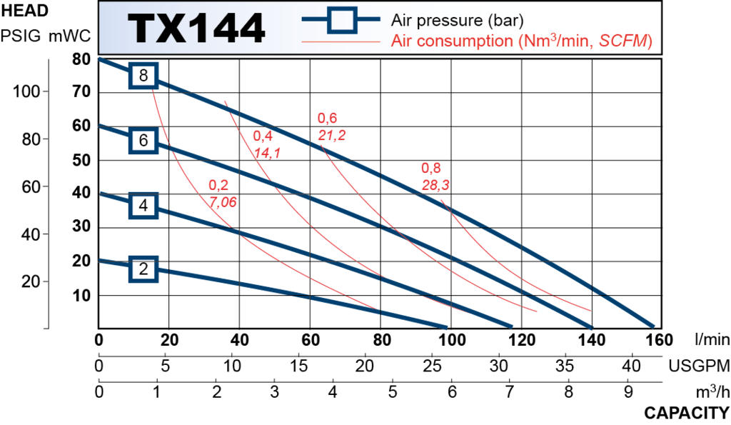 tx144 performance curve 2013.en 1