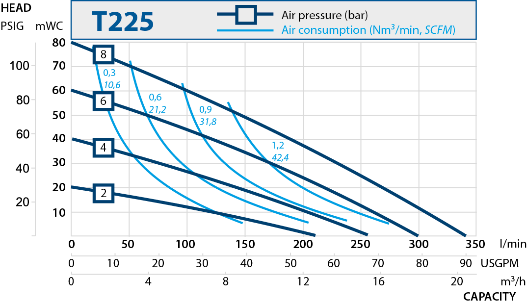t225 performance curve 2019.en 1